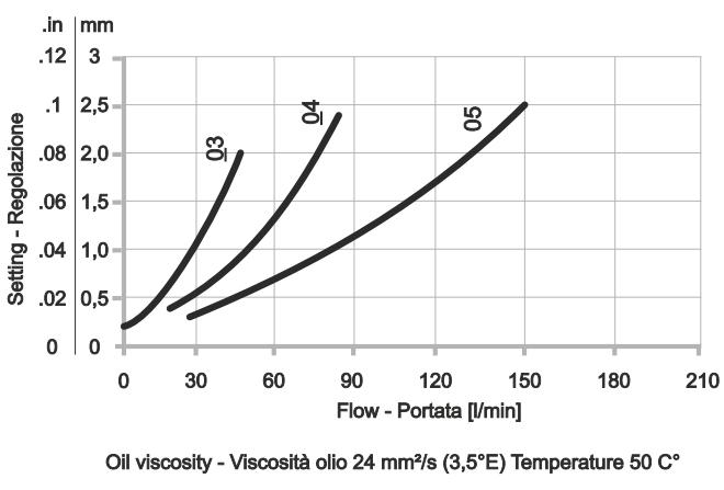 ACV-D-MM Прямой предохранительный клапан
