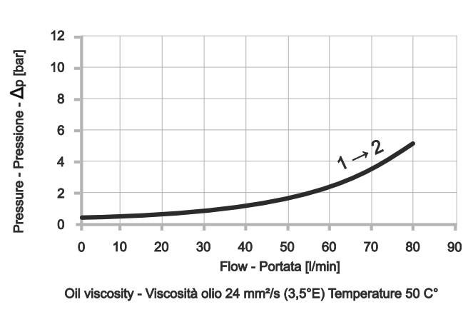 Обратный клапан картриджного типа CVU-512-S-1P-S01