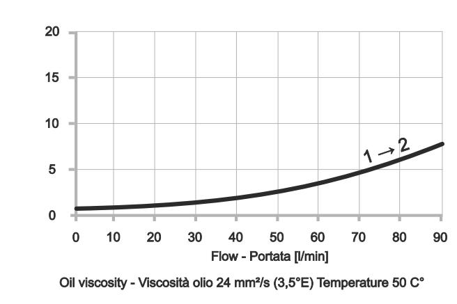 Обратный клапан картриджного типа CVU-522-C-1P-T01