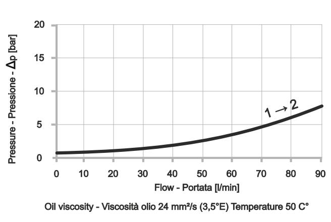 Обратный клапан картриджного типа CVU-522-C-2P-S01