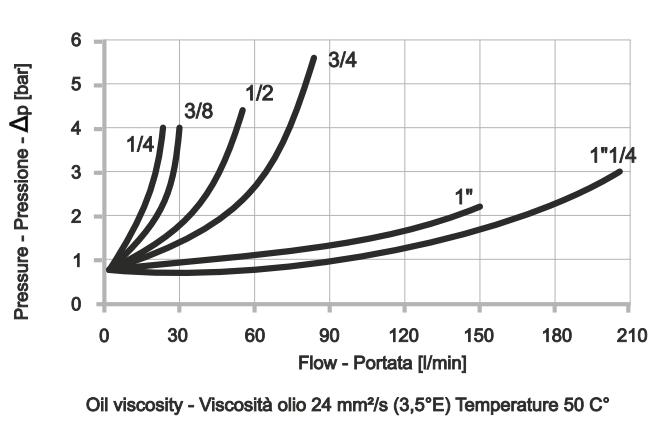 CVU-M Обратный клапан