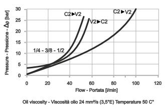 LHV-1-SS Тормозной односторонний клапан <br> (компактное исполнение)