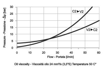LHV-2 Тормозной двусторонний клапан
