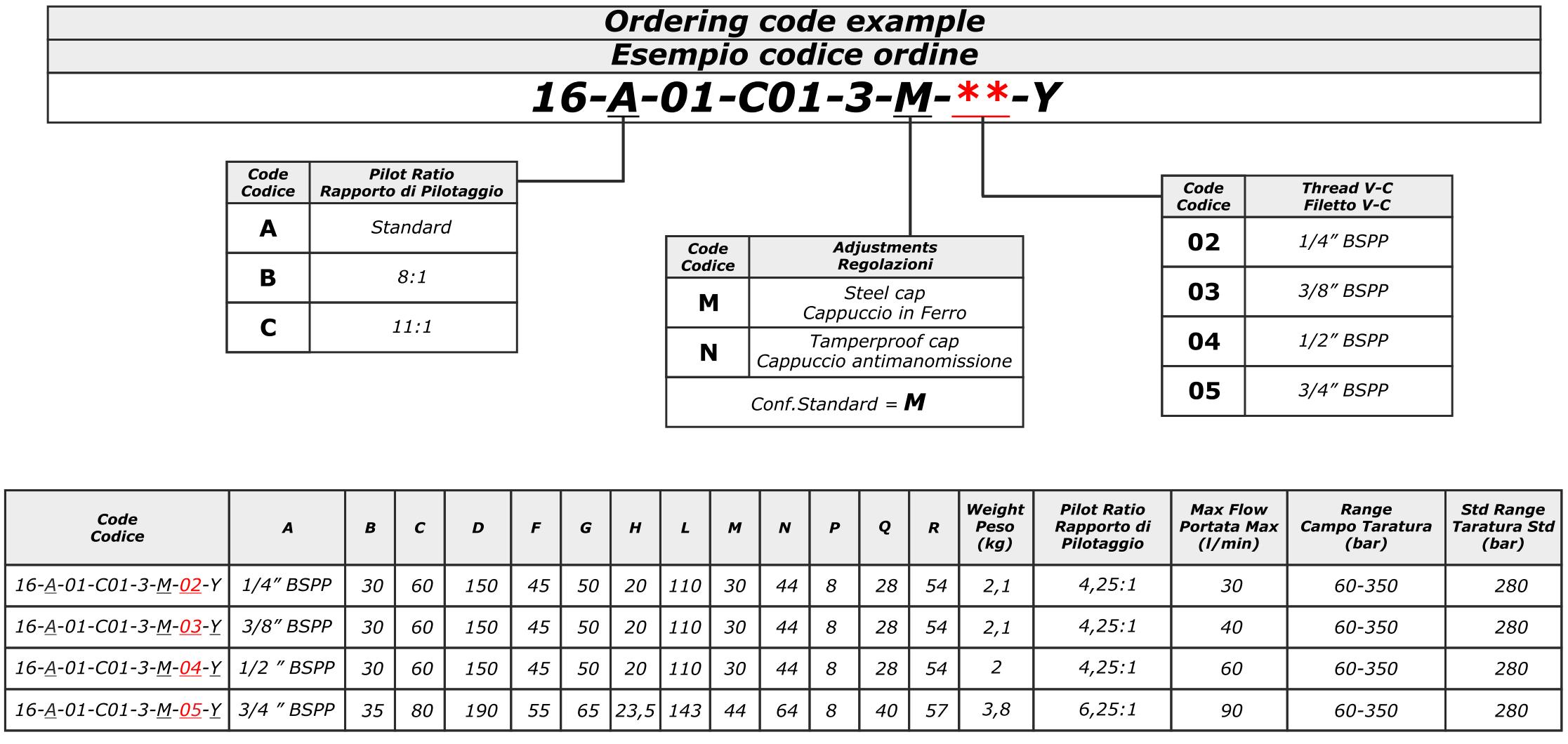 LHV-2-S Тормозной двусторонний клапан <br> (компактное исполнение)