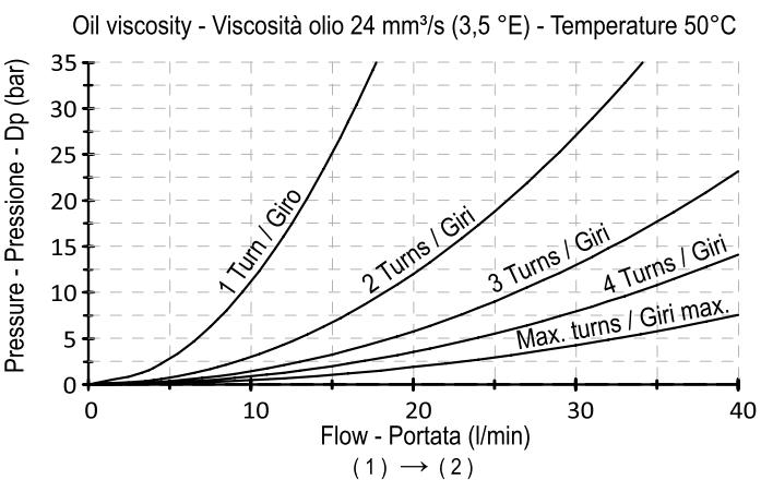 Двунаправленный регулируемый дроссель FCV-2-512-S01