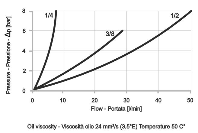 FCV-2-90° Дроссель двунаправленный