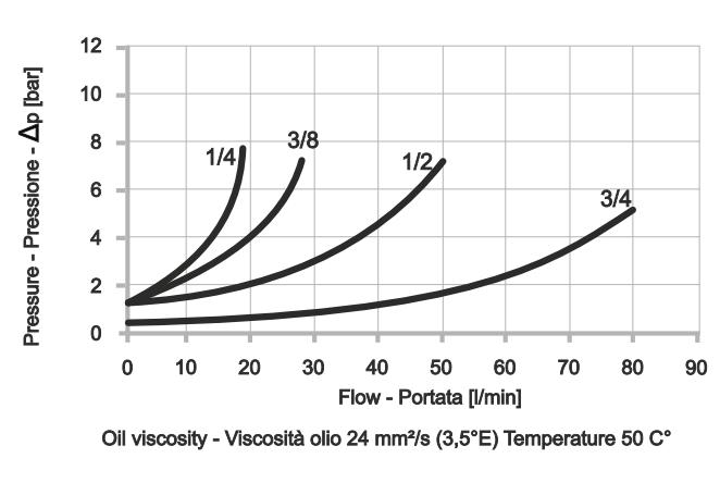 CVU-IR Обратный клапан шарикового типа