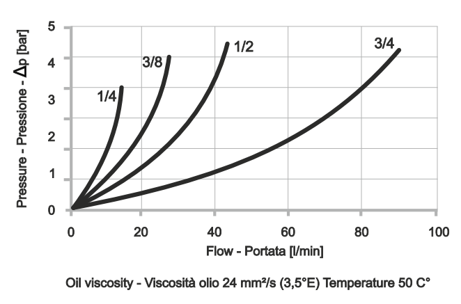 FCV-1 Дроссель с обратным клапаном