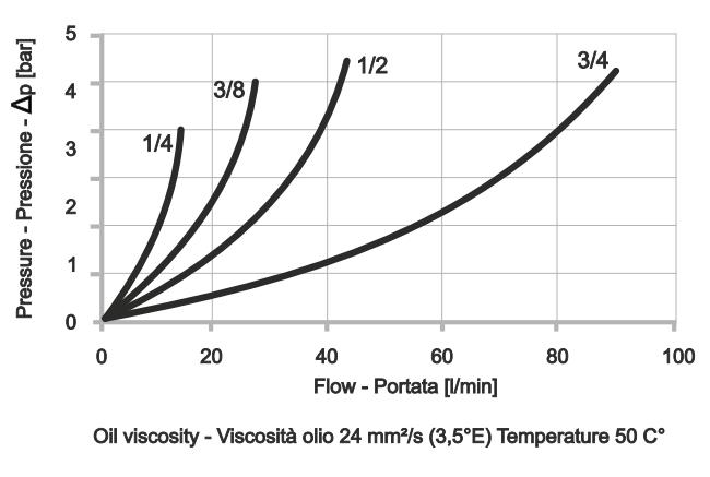 FCV-1-EX Дроссель с обратным клапаном
