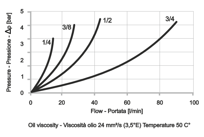 FCV-2 Дроссель двунаправленный