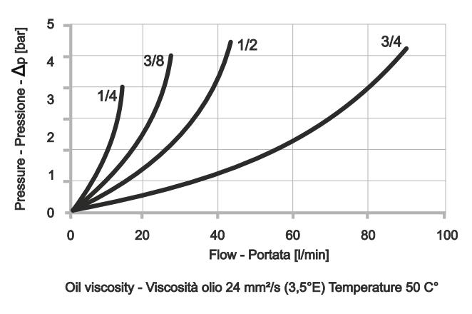 FCV-2-EX Дроссель двунаправленный