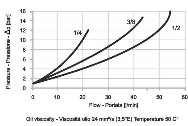 POC-1-DIN2353 Односторонний гидрозамок