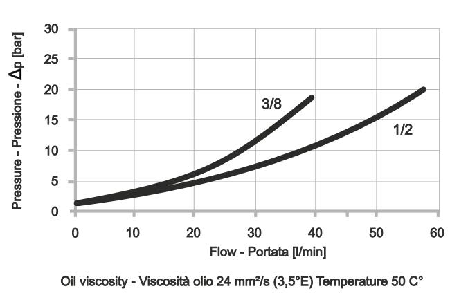 POC-1-FL Односторонний гидрозамок с фланцевым креплением