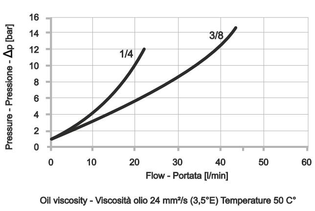 POC-1-S Односторонний гидрозамок