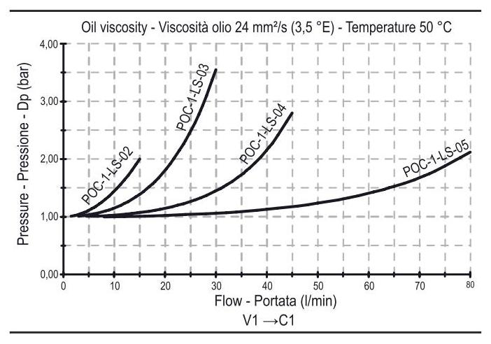 POC-1-LS Односторонний гидрозамок линейного действия