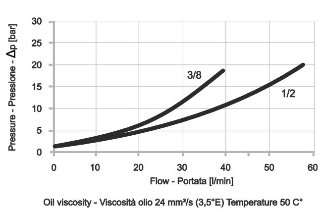 POC-2-FL Двусторонний гидрозамок с фланцевым креплением