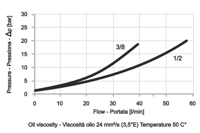 POC-2-IL Двусторонний гидрозамок c линейным подключением