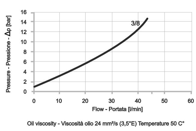 POC-2-OC-DIN2353 Двусторонний гидрозамок с Banjo-болтами