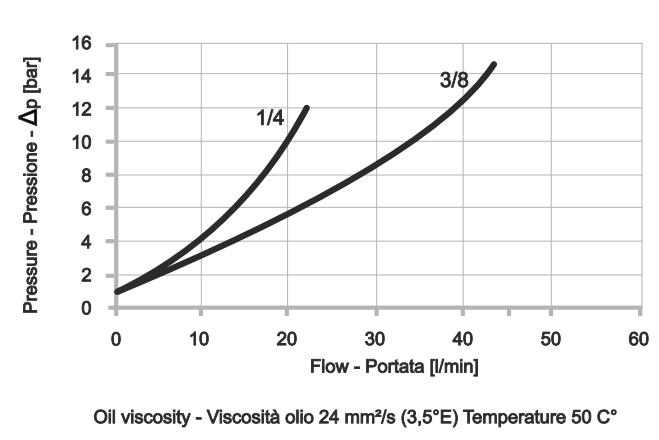 POC-2-S Двусторонний гидрозамок