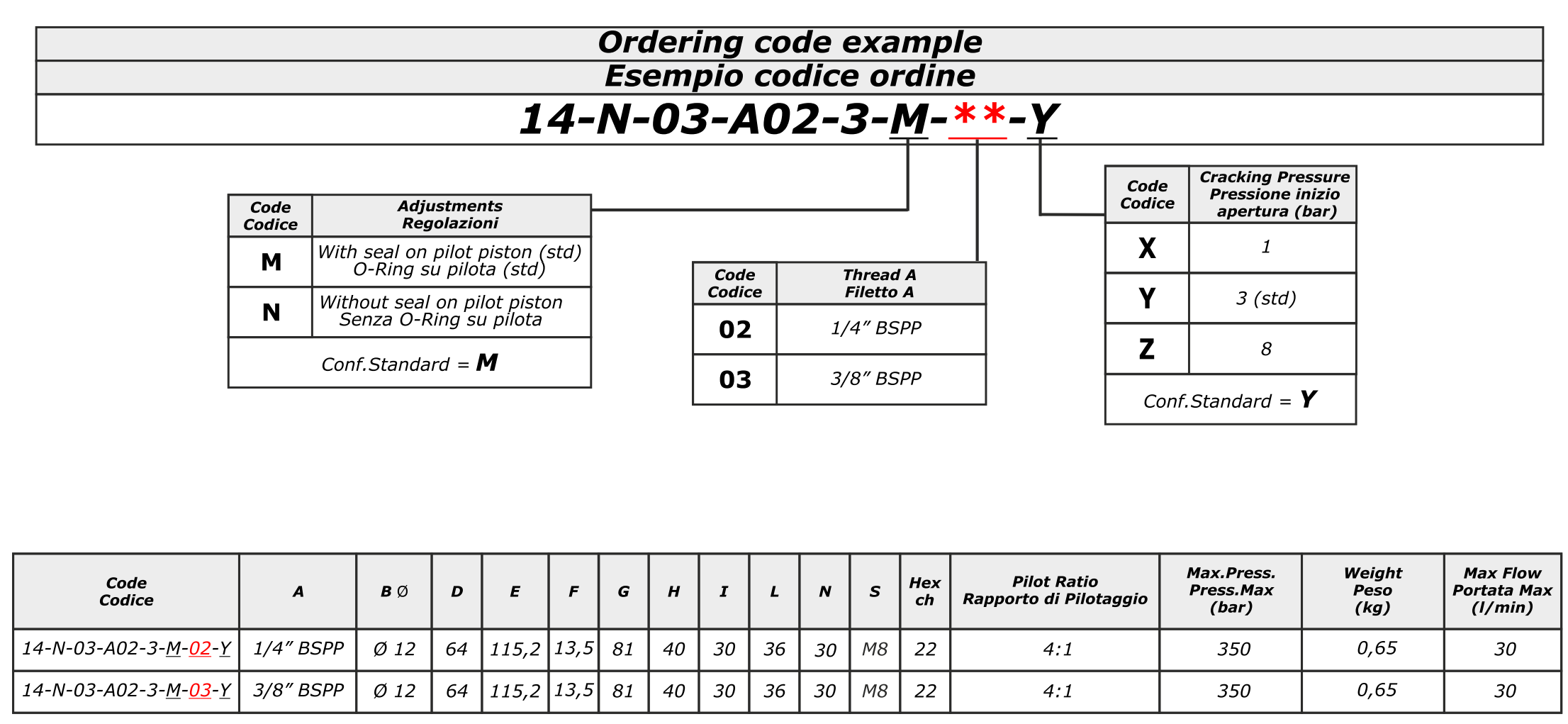 POC-2-S-DIN2353 Двусторонний гидрозамок с накидными муфтами