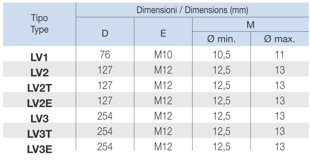 Визуальный указатель уровня масла LV