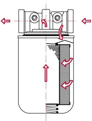 Фильтры HL Spin-on для линейного монтажа в системах низкого давления (всасывающие, напорные, сливные)