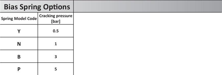 Обратный клапан CVC0.S16, Картриджный тип