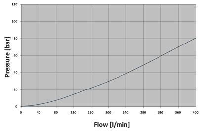 Обратный клапан CVC0.S20, Картриджный тип