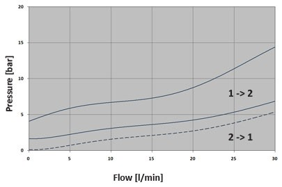 Гидрозамок DPC5.S10, Картриджный тип