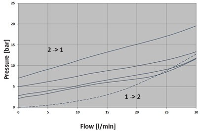 Гидрозамок PCR0.S08, Картриджный тип