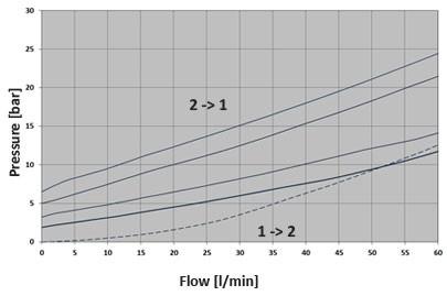 Гидрозамок PCR0.S10, Картриджный тип