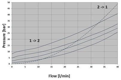 Гидрозамок SPC4.M18, Картриджный тип