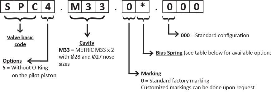 Гидрозамок SPC4.M33, Картриджный тип